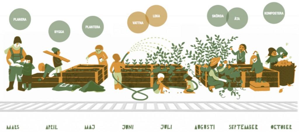 odlingsskola-barnens-trädgård